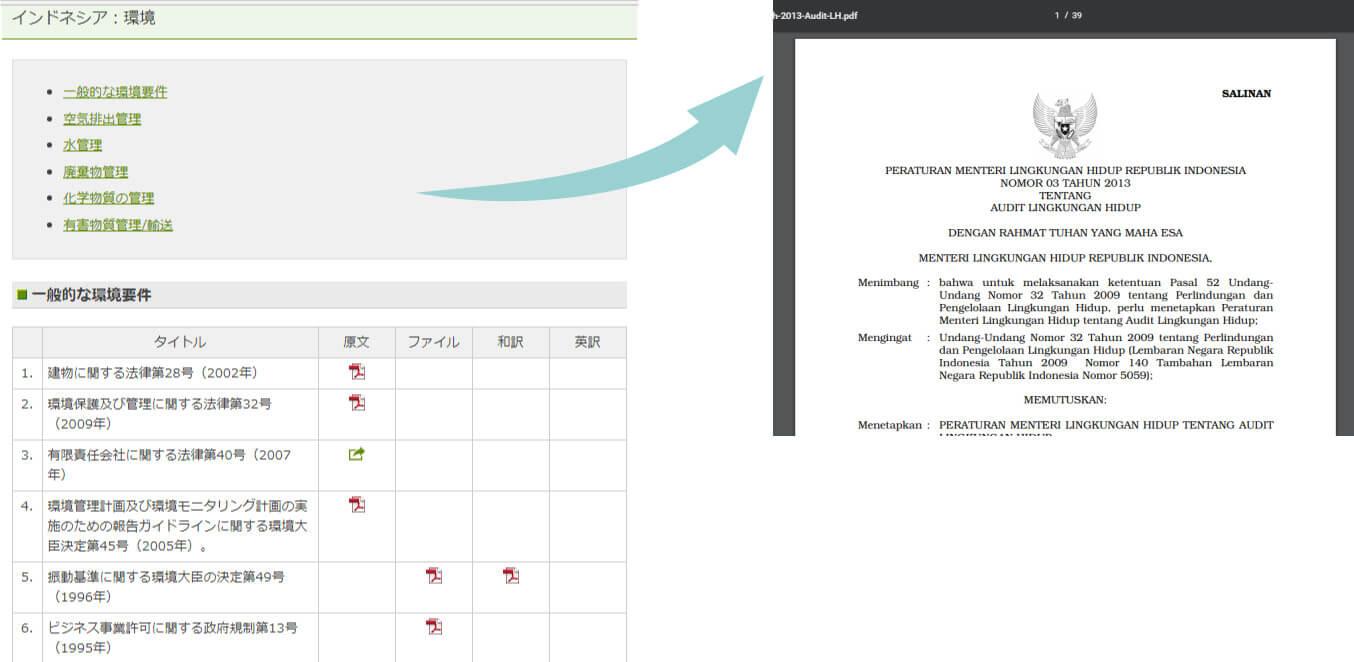 (参考)要求事項の該当法令リスト及び法令参照のイメージ
