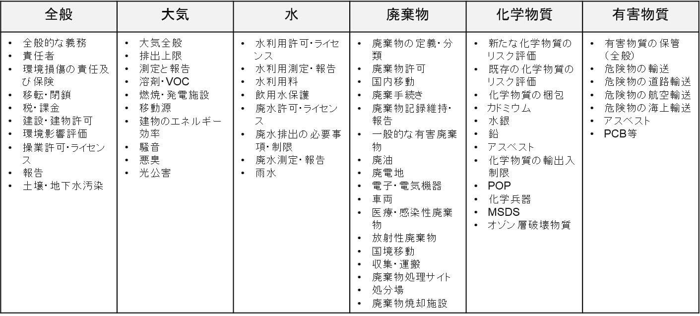 環境法令の対象項目(例)