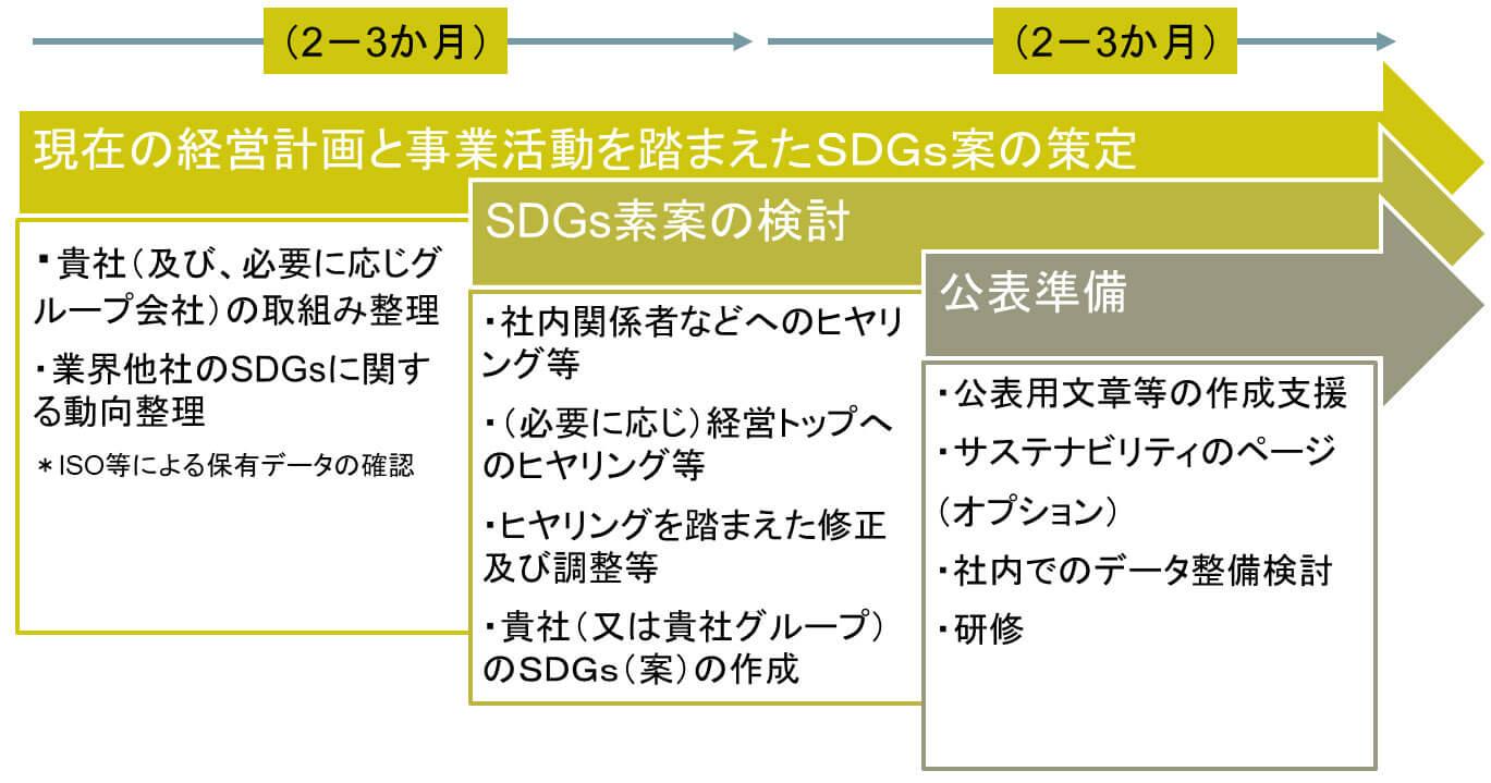 (参考)弊社のSDGsの策定支援の流れ(例)